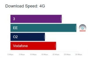 three vs o2 network coverage & data speeds