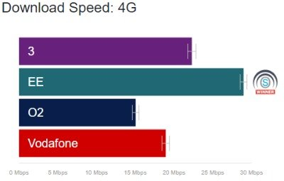 giff gaff download speed