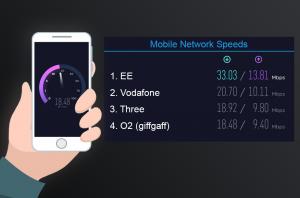 giffgaff speedtest