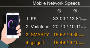 smarty-vs-giffgaff-speed-test