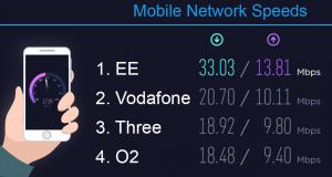 vodafone-vs-voxi-network-speed-test